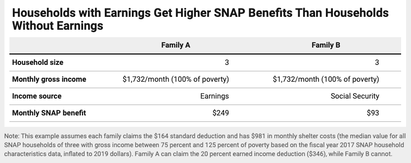 """""""SNAP Favors Earnings Over Unearned Income"""""""